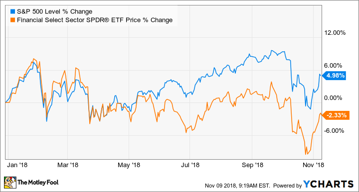 Why Wells Fargo Is Down 12% in 2018 -- The Motley Fool