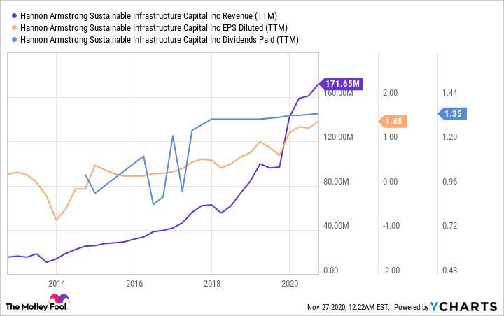 HASI Revenue (TTM) Chart