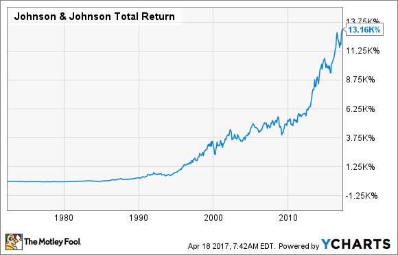 JNJ Total Return Price Chart