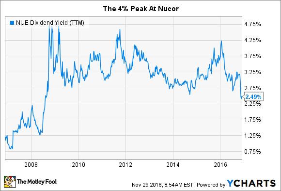 NUE Dividend Yield (TTM) Chart