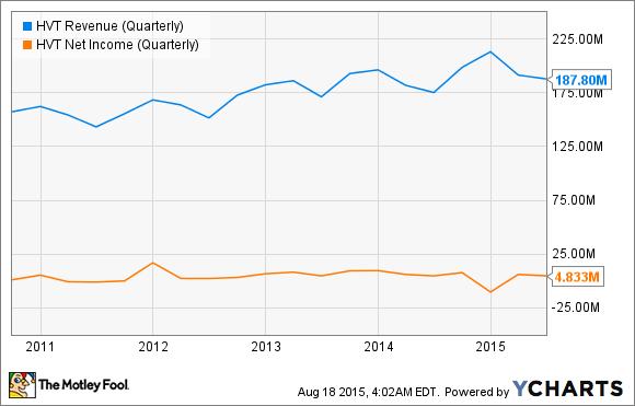 HVT Revenue (Quarterly) Chart
