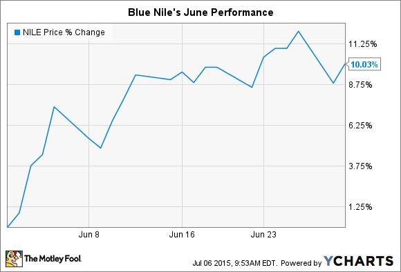 NILE Chart