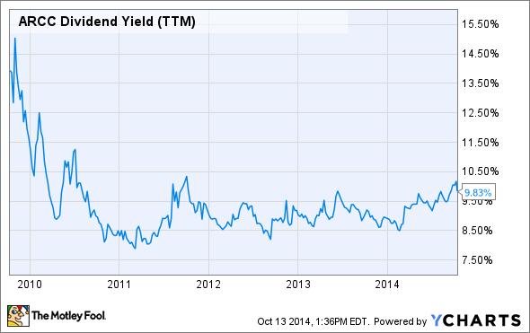 ARCC Dividend Yield (TTM) Chart