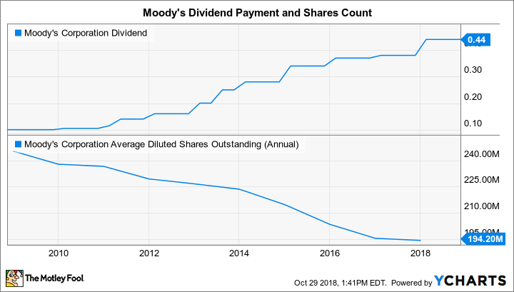 MCO Dividend Chart