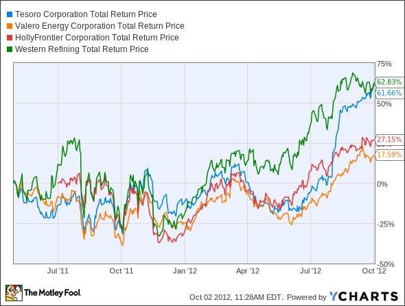 TSO Total Return Price Chart