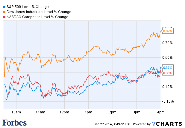 S&P, Dow Achieve All Time Closing Highs As Oil Sinks Lower