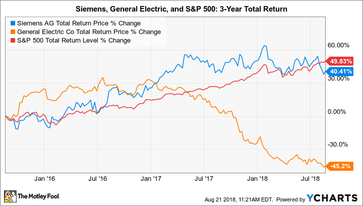 SIEGY Total Return Price Chart