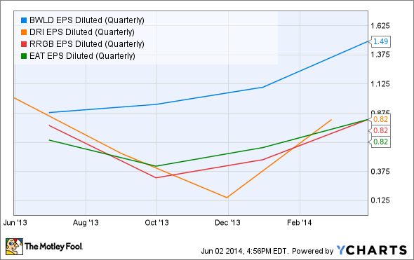 BWLD EPS Diluted (Quarterly) Chart