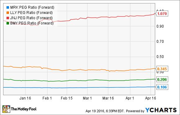 MRK PEG Ratio (Forward) Chart