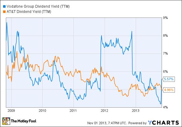 VOD Dividend Yield (TTM) Chart
