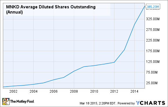 MNKD Average Diluted Shares Outstanding (Annual) Chart