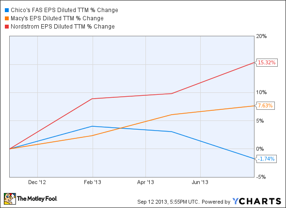 CHS EPS Diluted TTM Chart