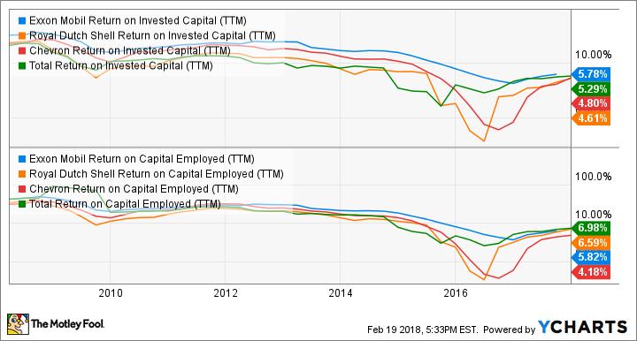 XOM Return on Invested Capital (TTM) Chart
