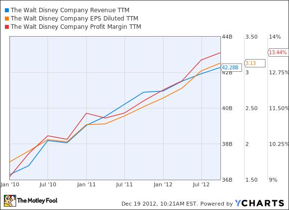 DIS Revenue TTM Chart