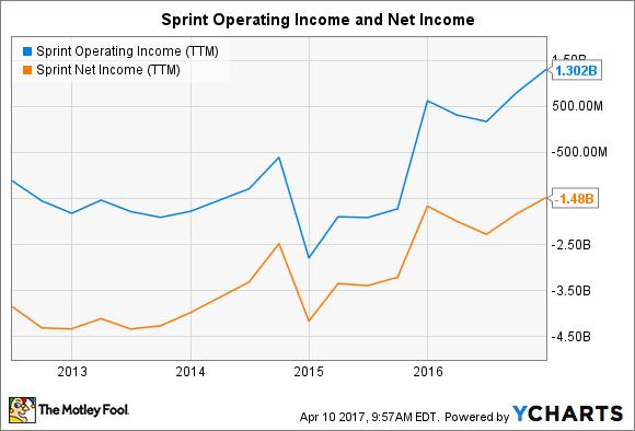 S Operating Income (TTM) Chart
