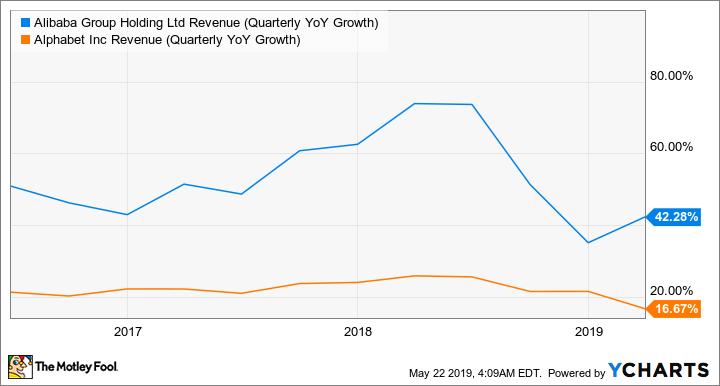 BABA Revenue (Quarterly YoY Growth) Chart