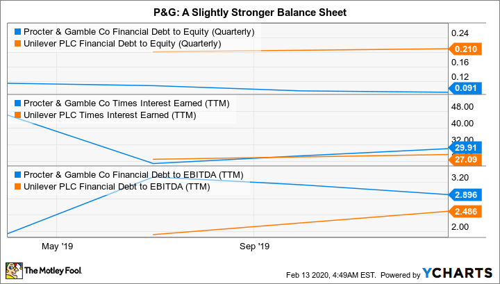 PG Financial Debt to Equity (Quarterly) Chart