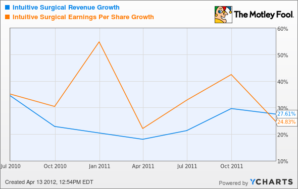ISRG Revenue Growth Chart