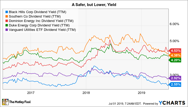 BKH Dividend Yield (TTM) Chart