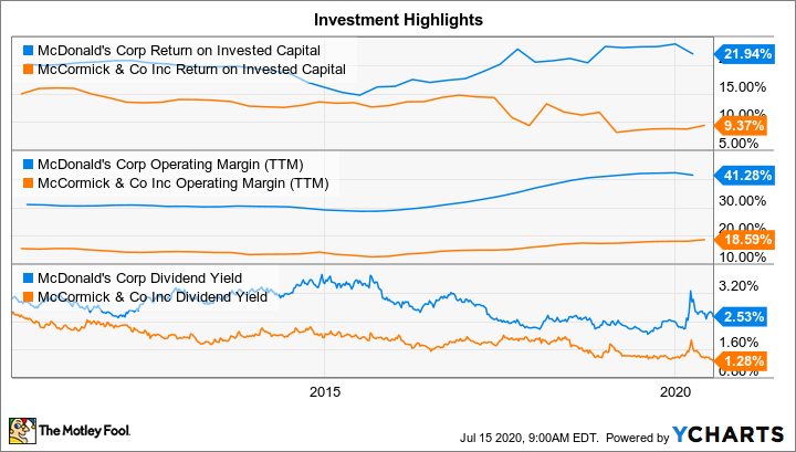 MCD Return on Invested Capital Chart