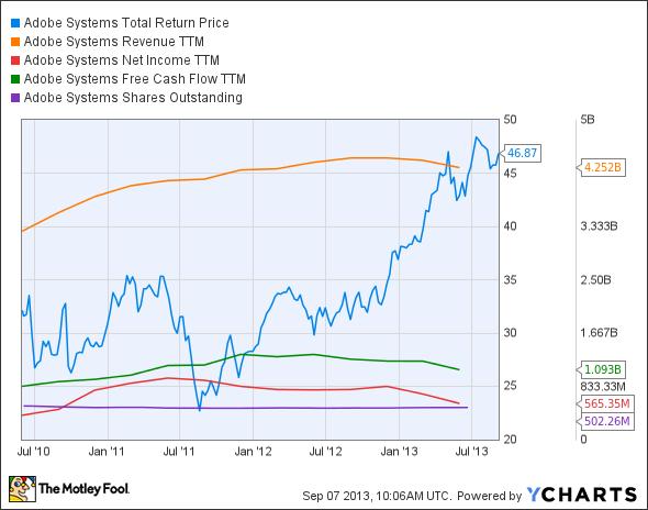ADBE Total Return Price Chart