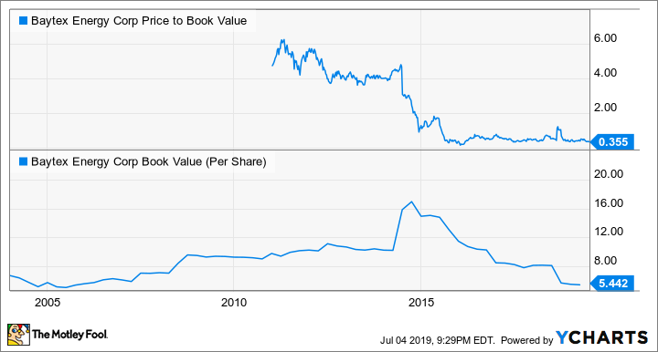 BTE Price to Book Value Chart