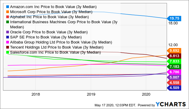 Best Winner Stocks For Cloud Computing: Price/Book Value ratio 3Y Median