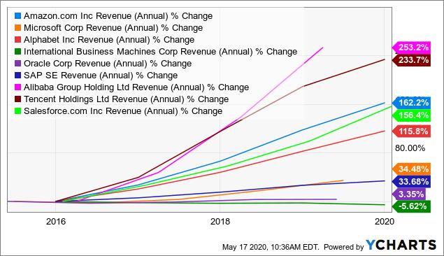 Best Winner Stocks For Cloud Computing: Revenue Growth