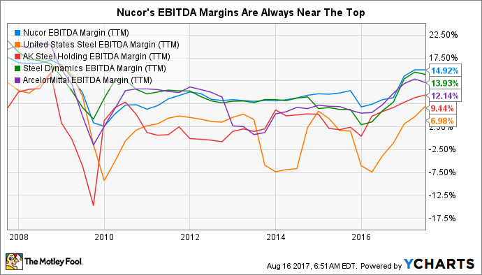 NUE EBITDA Margin (TTM) Chart