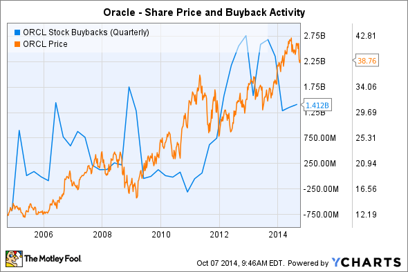 ORCL Stock Buybacks (Quarterly) Chart