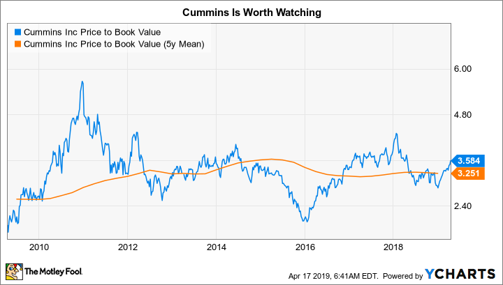 CMI Price to Book Value Chart