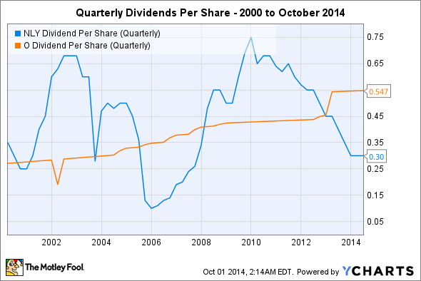 NLY Dividend Per Share (Quarterly) Chart