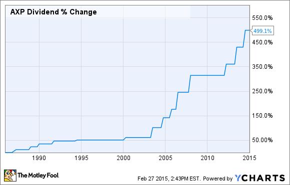 AXP Dividend Chart