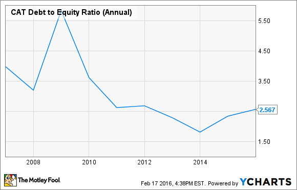 CAT Debt to Equity Ratio (Annual) Chart