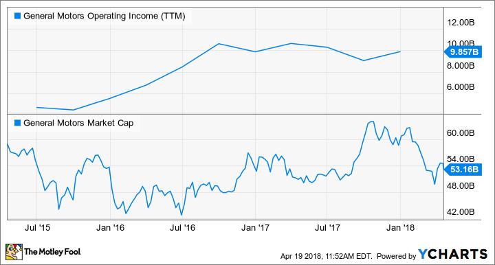GM Operating Income (TTM) Chart