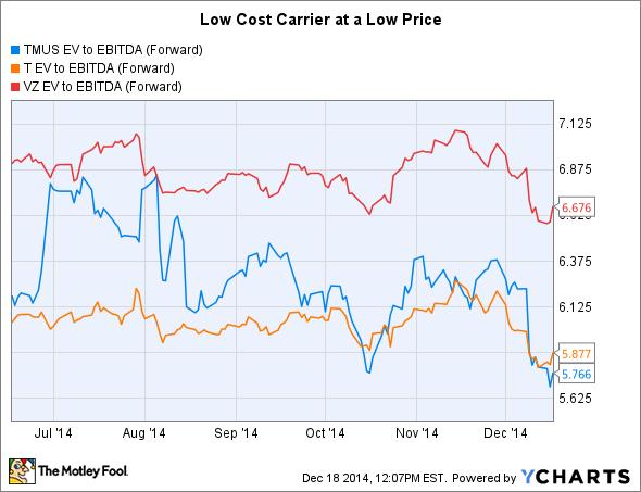 TMUS EV to EBITDA (Forward) Chart