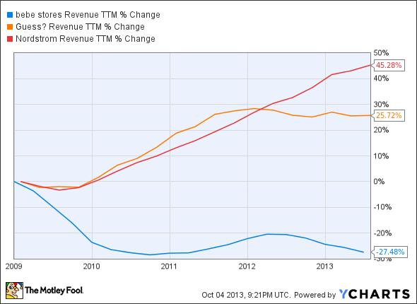 BEBE Revenue TTM Chart