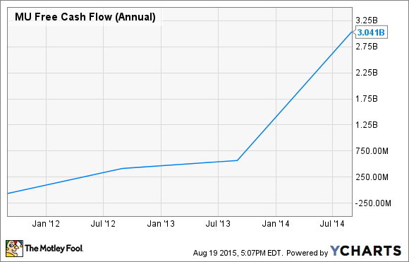MU Free Cash Flow (Annual) Chart