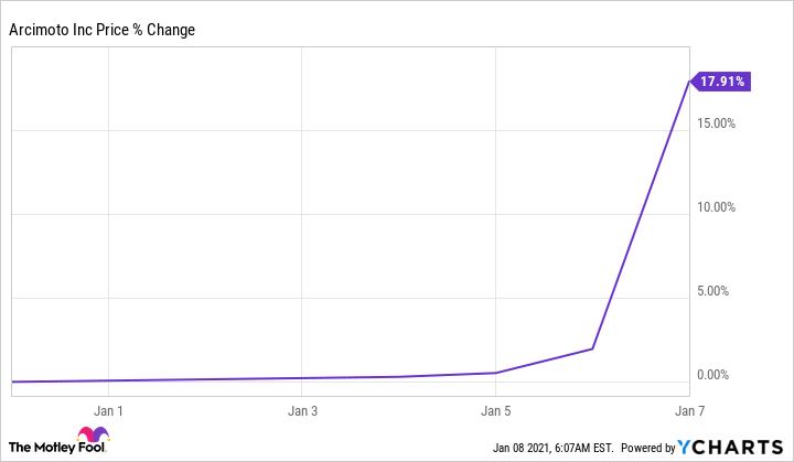 FUV Chart