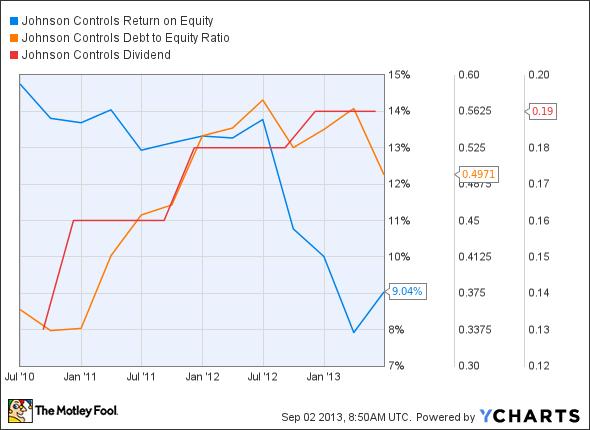 JCI Return on Equity Chart
