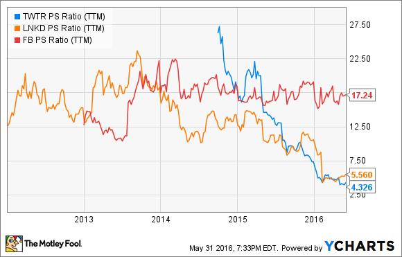 TWTR PS Ratio (TTM) Chart