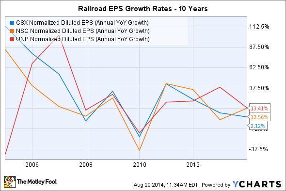 CSX Normalized Diluted EPS (Annual YoY Growth) Chart