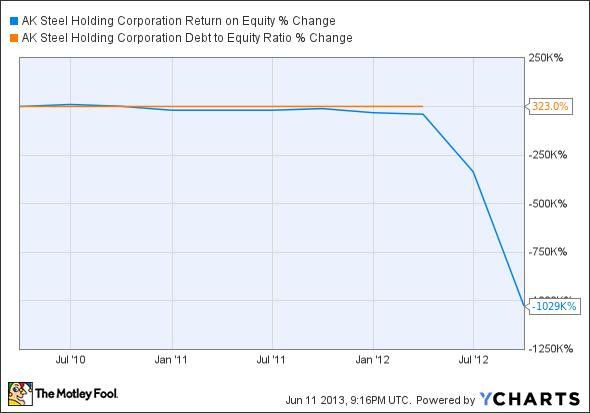 AKS Return on Equity Chart