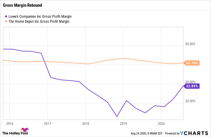 LOW Gross Profit Margin Chart