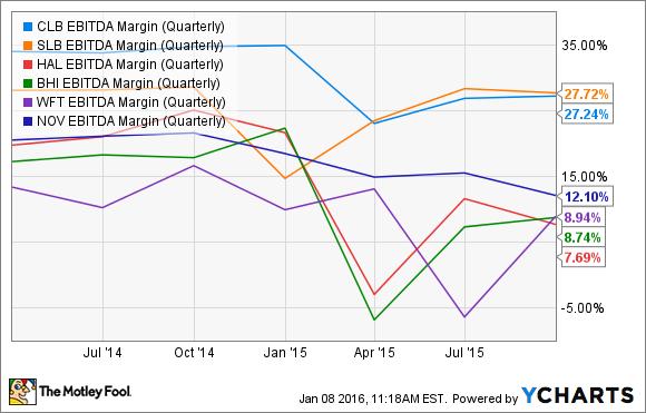 CLB EBITDA Margin (Quarterly) Chart