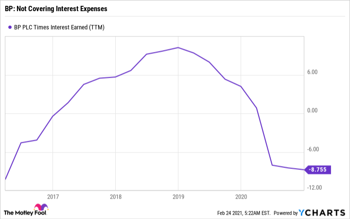 BP Times Interest Earned (TTM) Chart