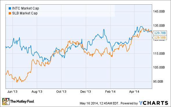 INTC Market Cap Chart