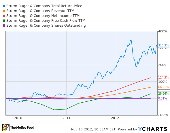 RGR Total Return Price Chart
