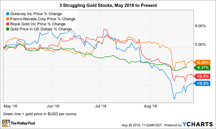 These 3 Gold Stocks Are Having A