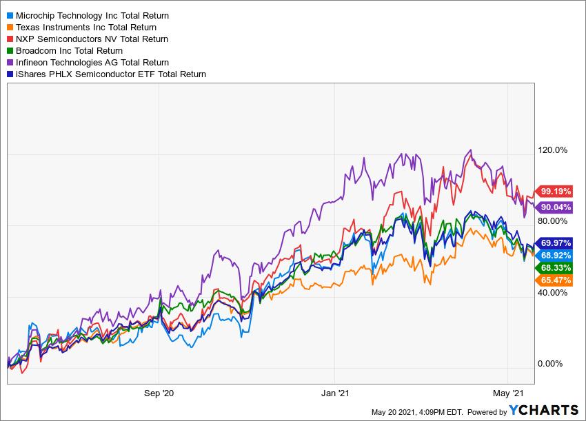 MCHP Total Return Level Chart